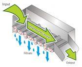 New compact, clog-free solid-liquid separator