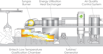 Entech's low temperature gasification energy recovery process that converts solid waste into a synthetic gas is expected to provide enough energy to power 23,000 homes